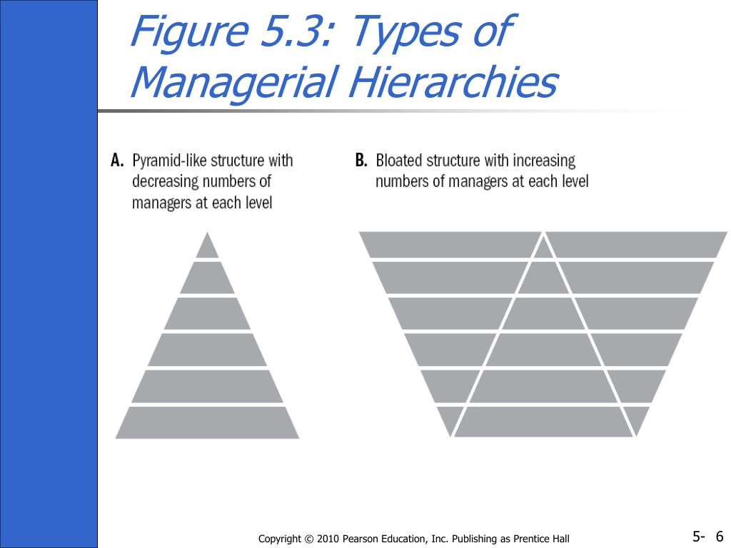 Figure 5.3: Types of Managerial Hierarchies