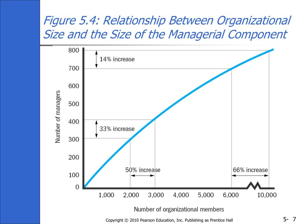 Figure 5.4: Relationship Between Organizational Size and the Size of the Managerial Component