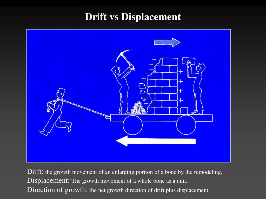 Drift vs Displacement