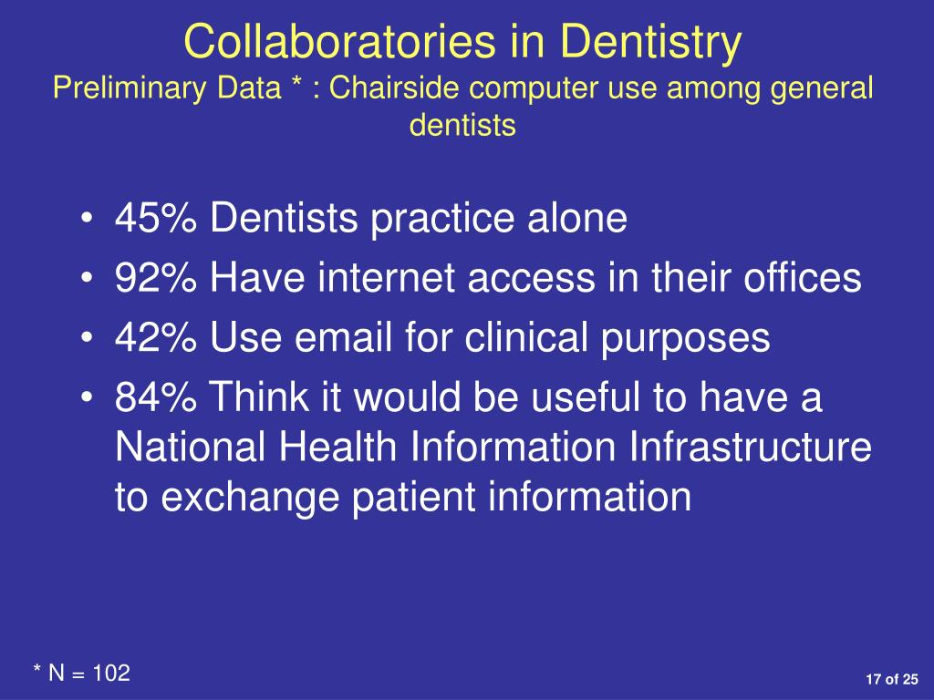 Collaboratories in Dentistry