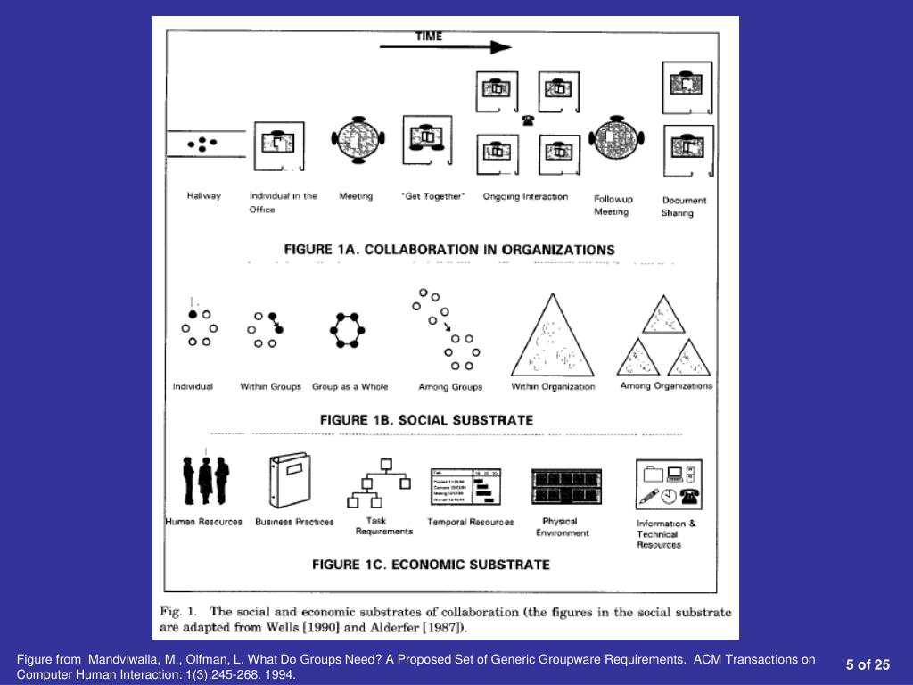 Figure from  Mandviwalla, M., Olfman, L. What Do Groups Need? A Proposed Set of Generic Groupware Requirements.  ACM Transactions on Computer Human Interaction: 1(3):245-268. 1994.