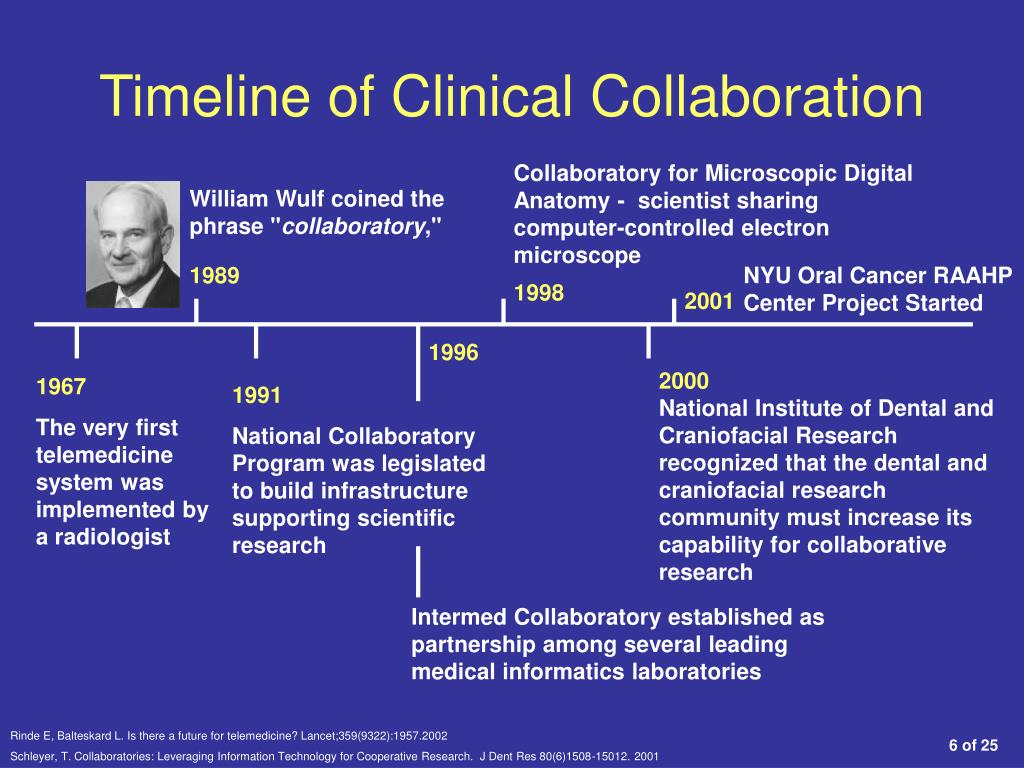 Timeline of Clinical Collaboration