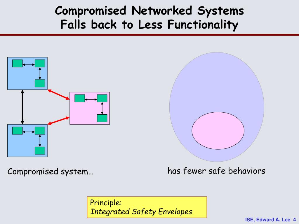 Compromised Networked Systems