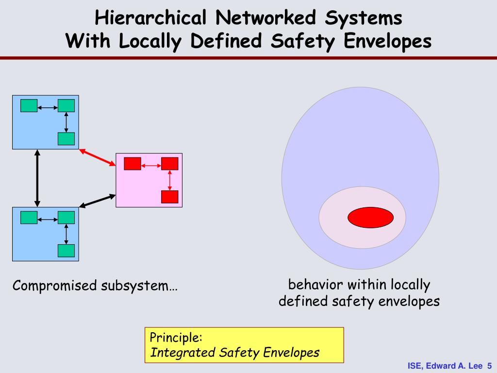 Hierarchical Networked Systems