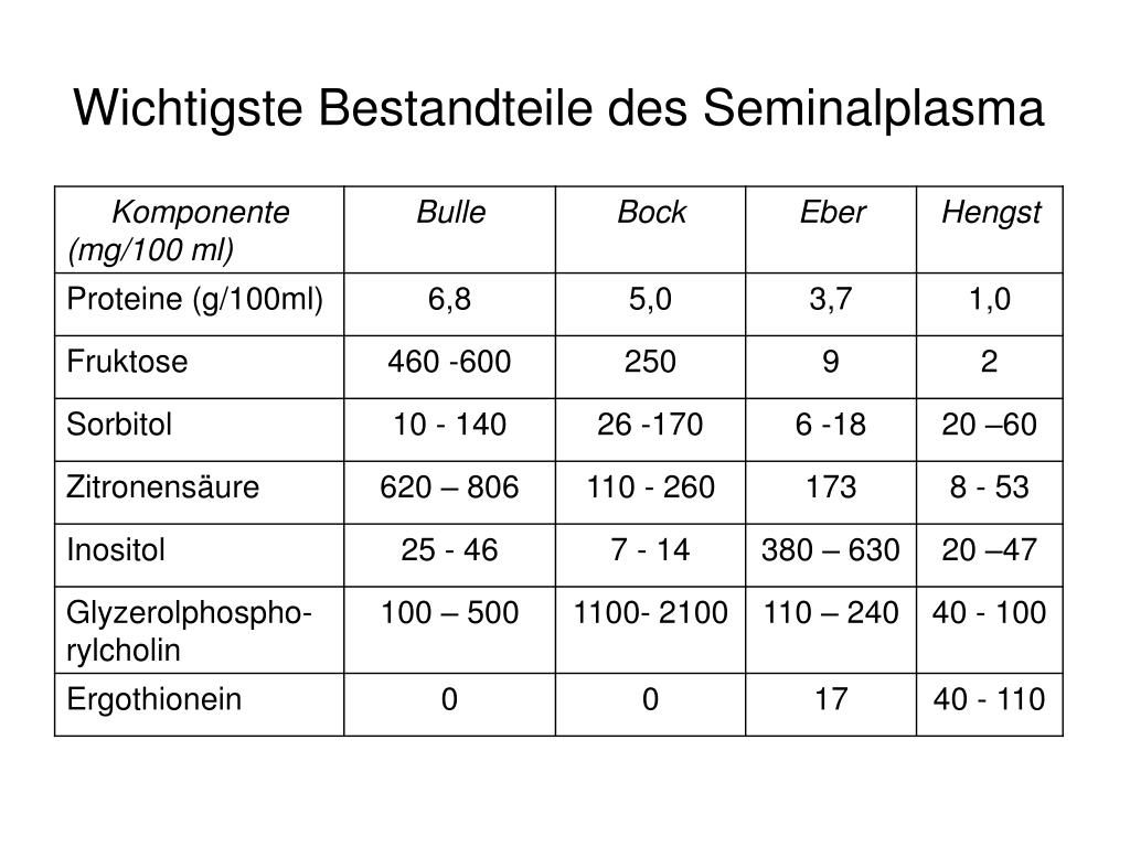 Wichtigste Bestandteile des Seminalplasma