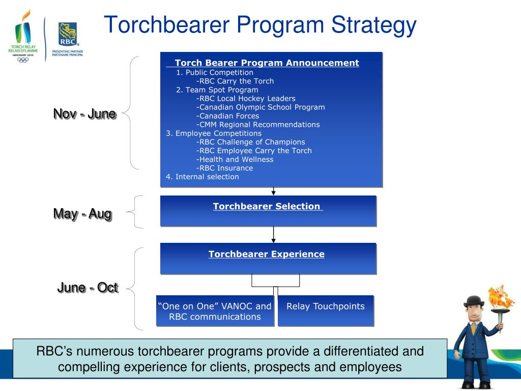 Torchbearer Program Strategy