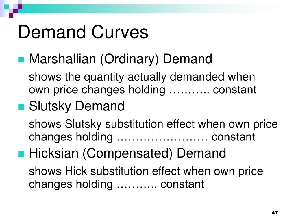 Demand Curves