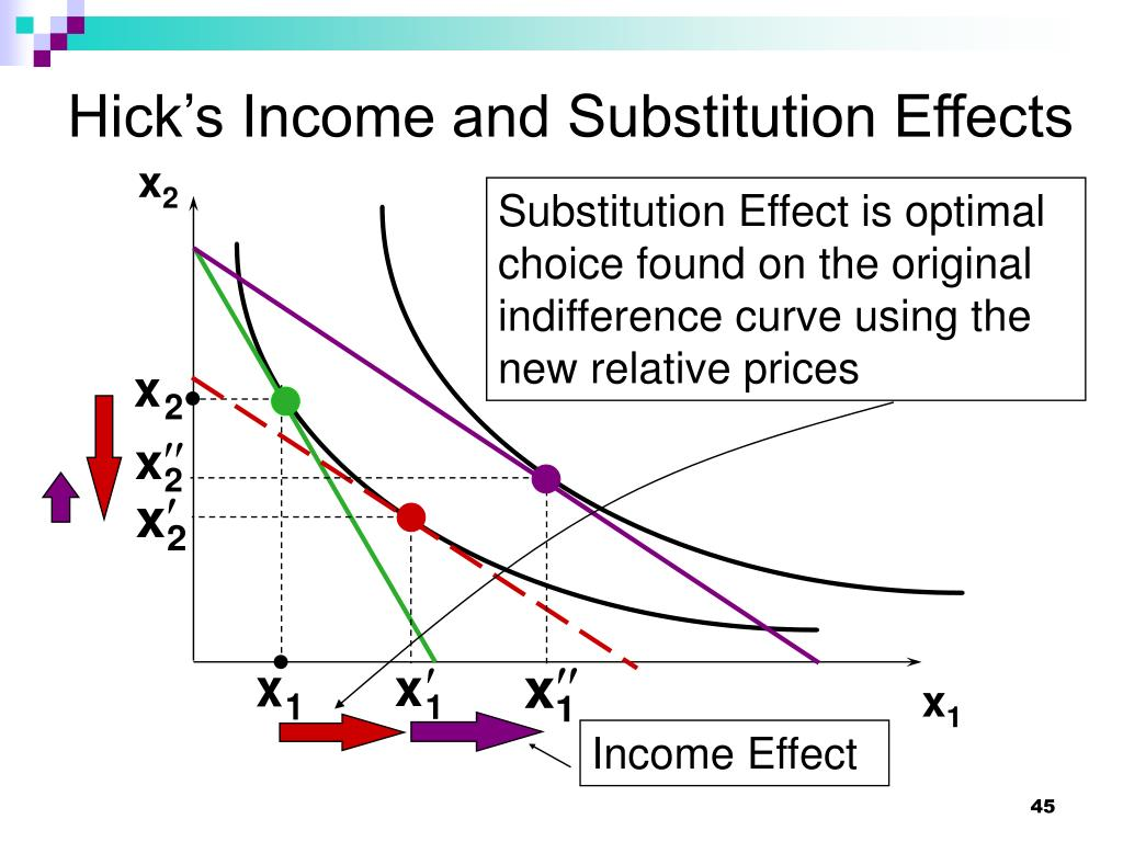 Hick's Income and Substitution Effects