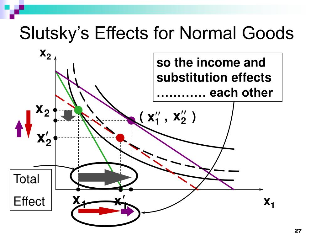 Slutsky's Effects for Normal Goods