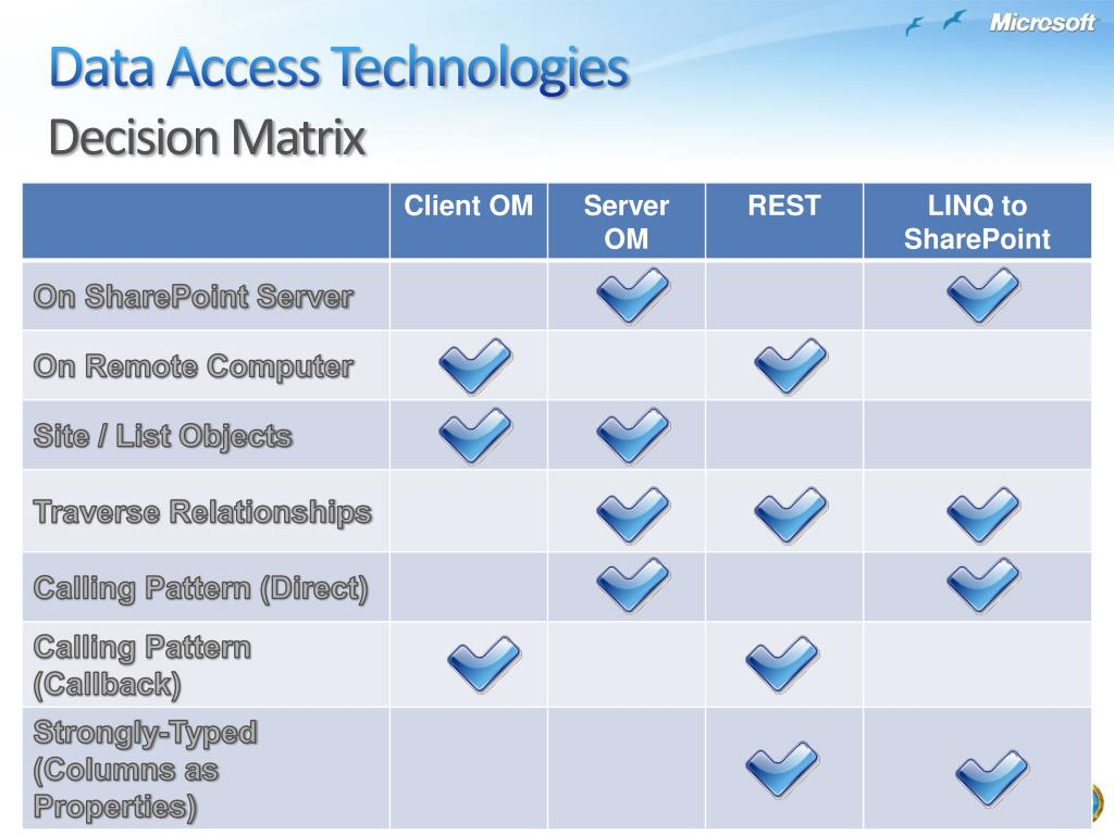 Data Access Technologies