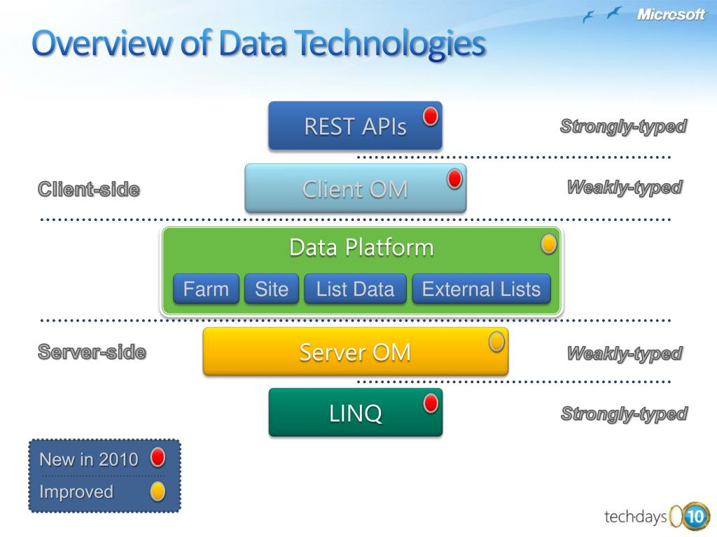 Overview of Data Technologies