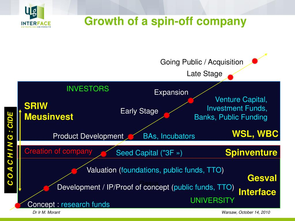 Growth of a spin-off company