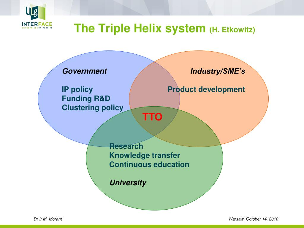 The Triple Helix system