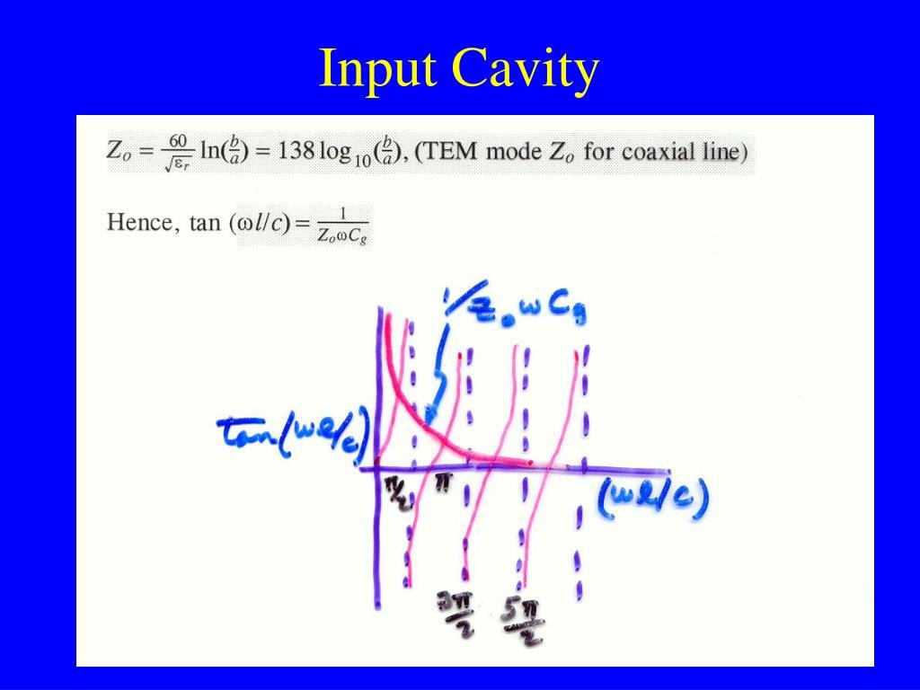 Input Cavity