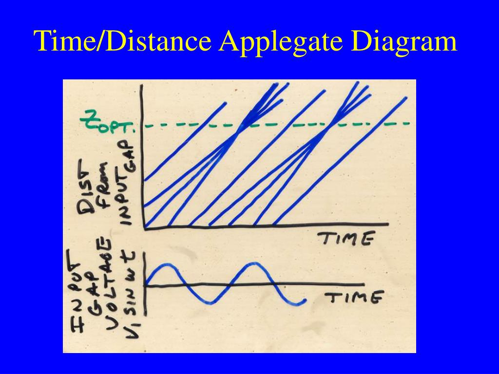 Time/Distance Applegate Diagram