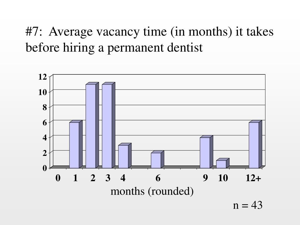 #7:  Average vacancy time (in months) it takes before hiring a permanent dentist