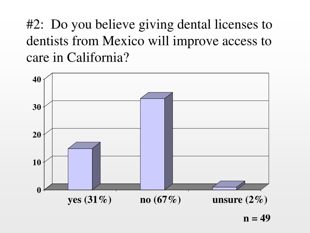 #2:  Do you believe giving dental licenses to dentists from Mexico will improve access to care in California?