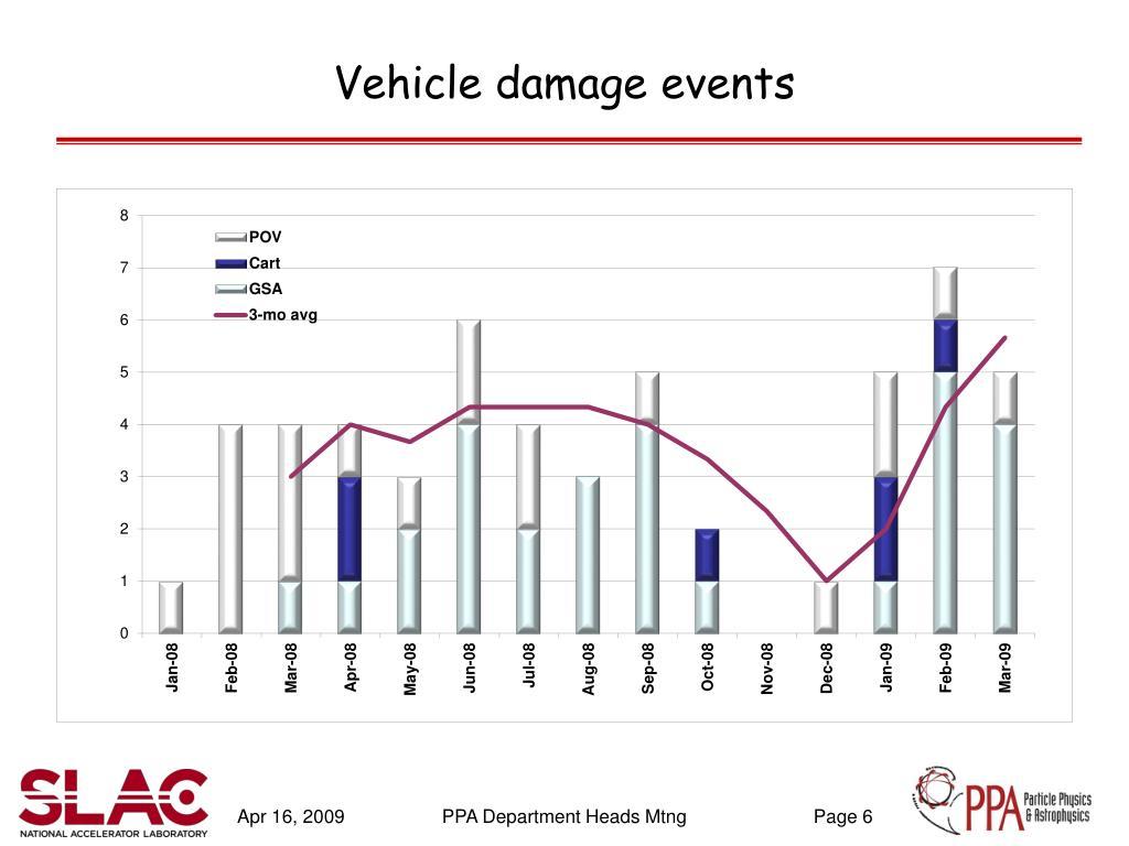 Vehicle damage events
