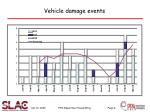 vehicle damage events