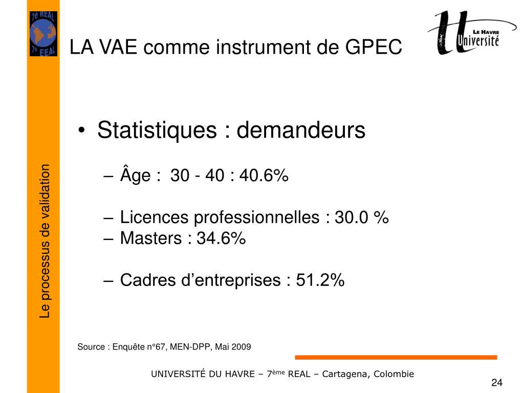 Statistiques : demandeurs