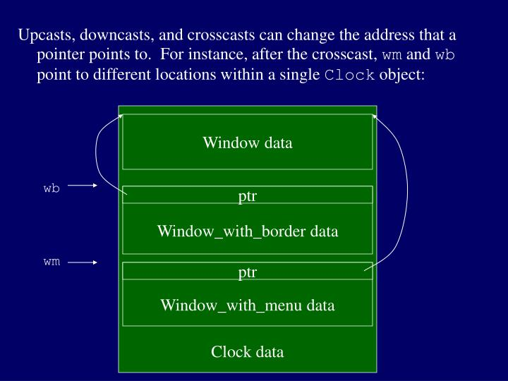 Upcasts, downcasts, and crosscasts can change the address that a pointer points to.  For instance, after the crosscast,