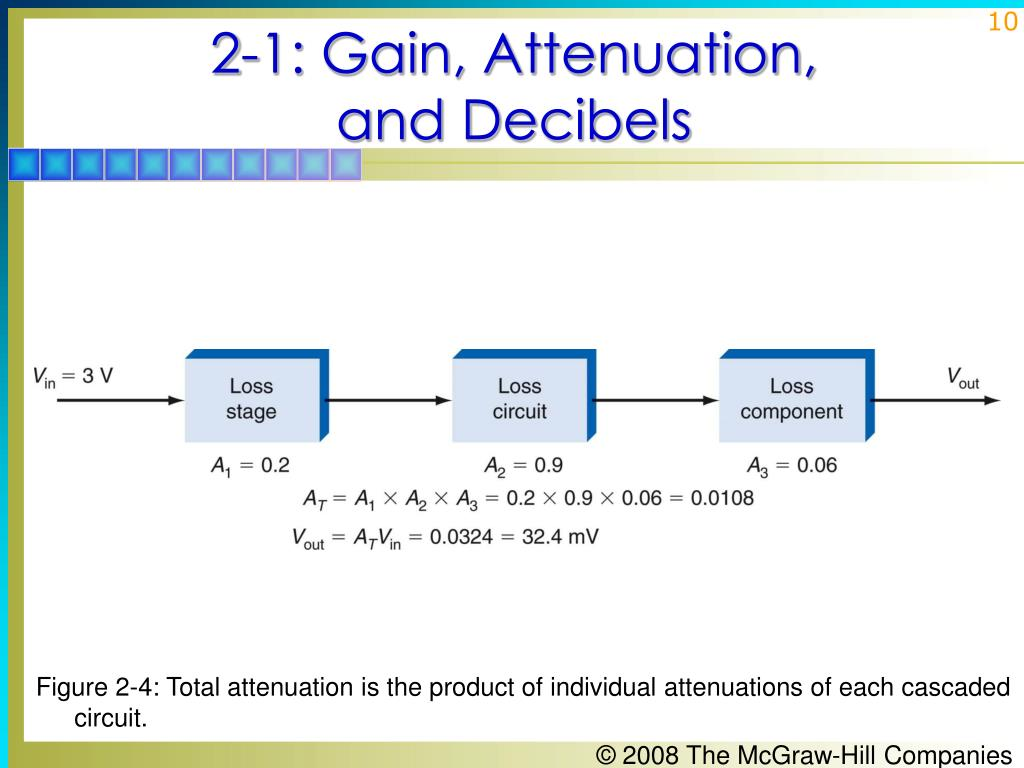 Figure 2-4: Total attenuation is the product of individual attenuations of each cascaded circuit.