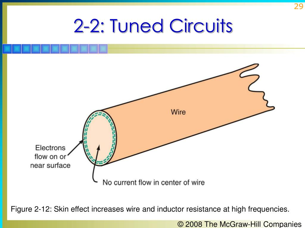 Figure 2-12: Skin effect increases wire and inductor resistance at high frequencies.
