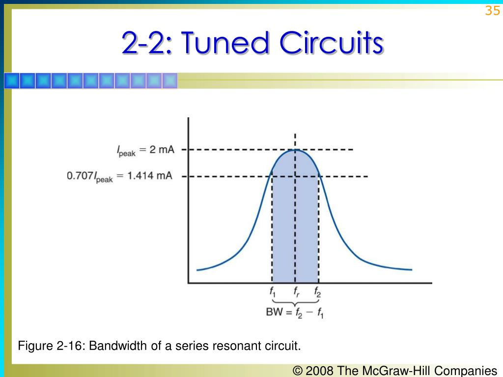 Figure 2-16: Bandwidth of a series resonant circuit.