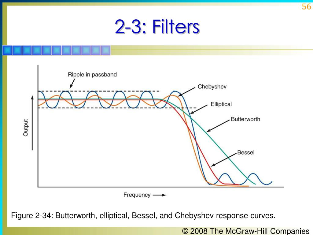 Figure 2-34: Butterworth, elliptical, Bessel, and Chebyshev response curves.