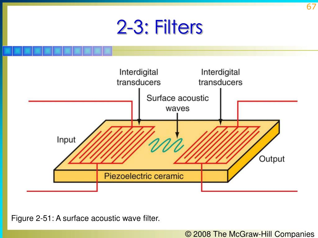Figure 2-51: A surface acoustic wave filter.