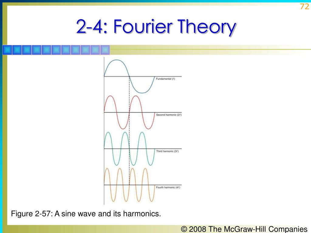 Figure 2-57: A sine wave and its harmonics.