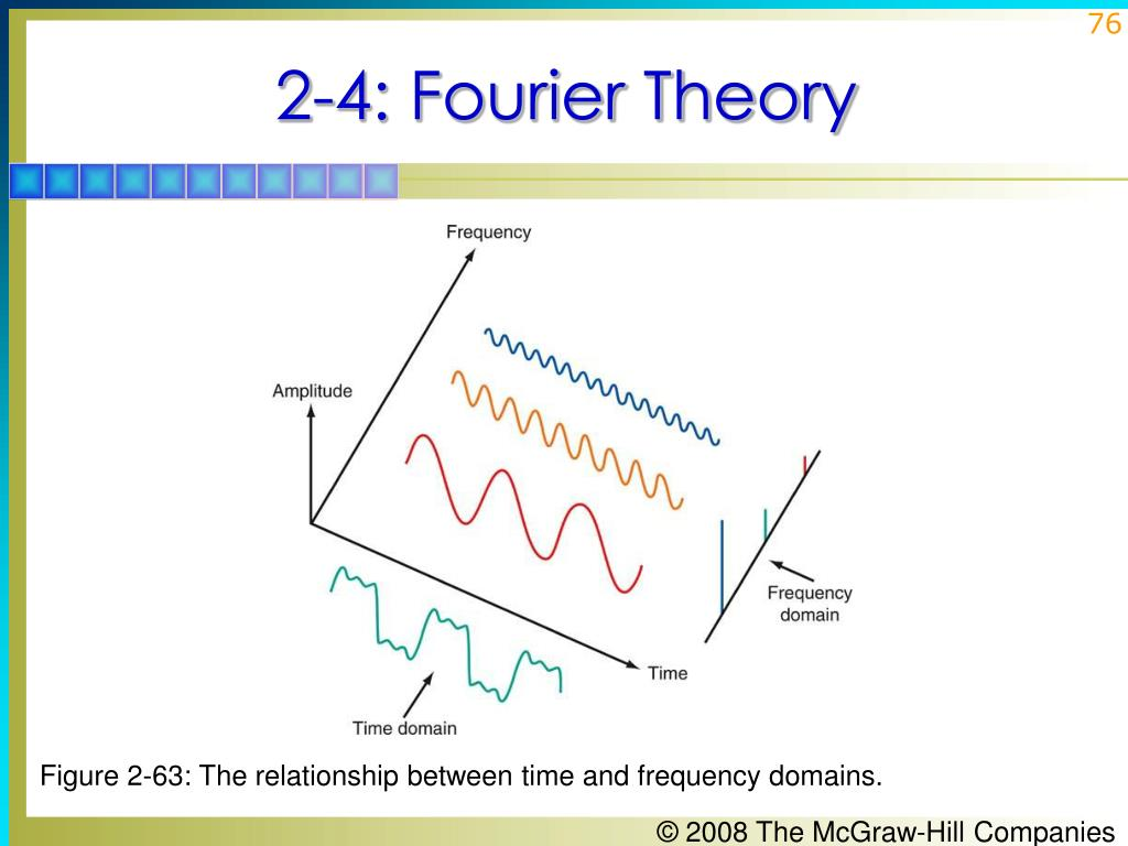 Figure 2-63: The relationship between time and frequency domains.