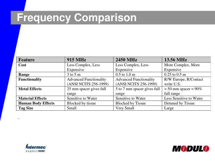 Frequency Comparison
