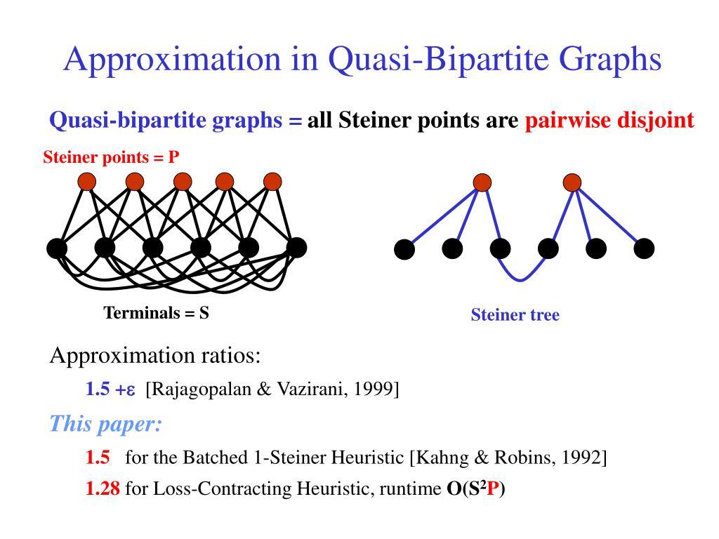 Steiner points = P