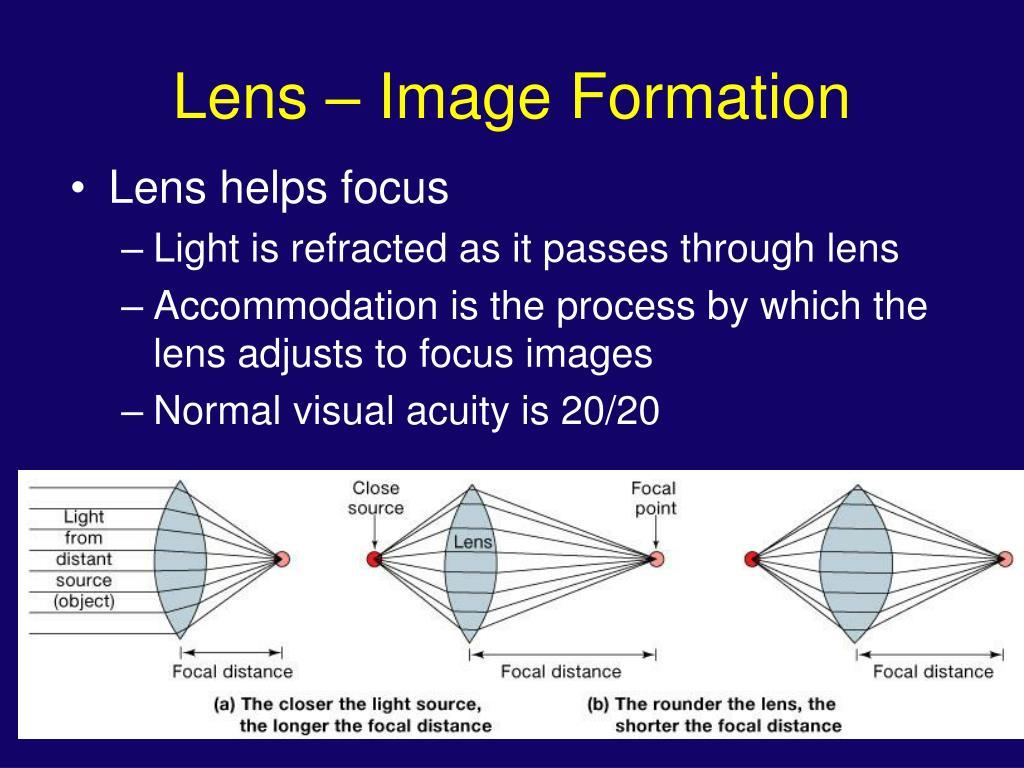 Lens – Image Formation