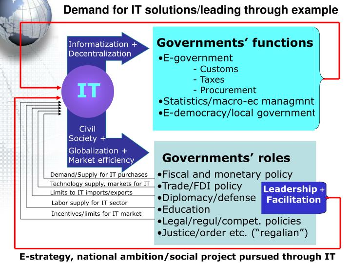Demand for IT solutions/leading through example