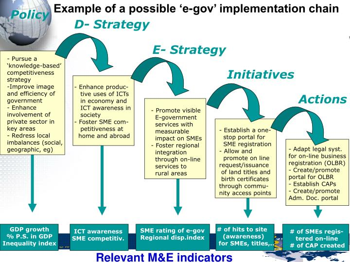 Example of a possible 'e-gov' implementation chain