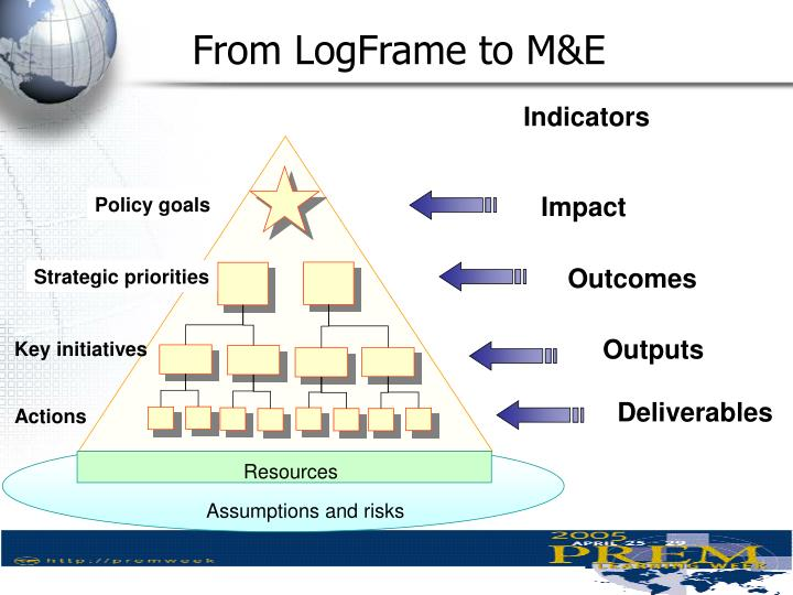 From LogFrame to M&E