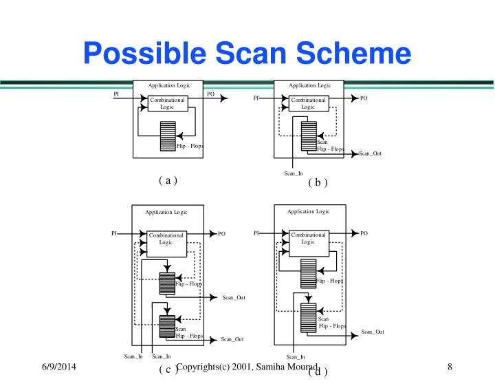 Possible Scan Scheme