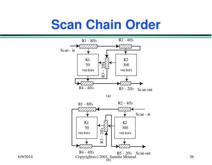 Scan Chain Order