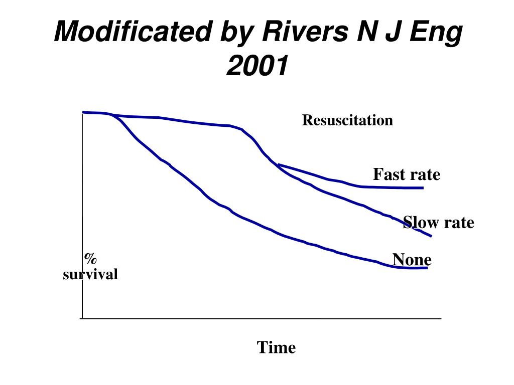 Modificated by Rivers N J Eng 2001