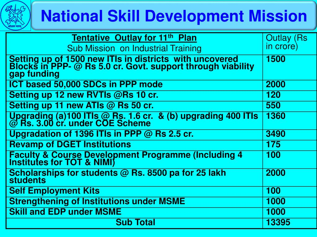 National Skill Development Mission