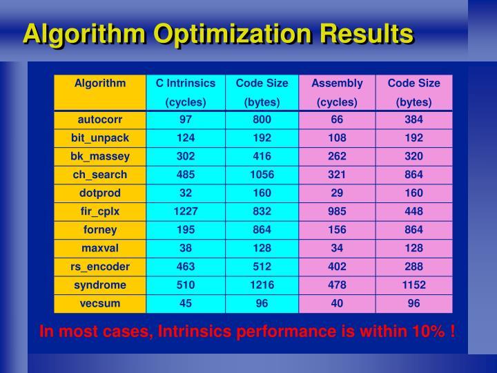 Algorithm Optimization Results