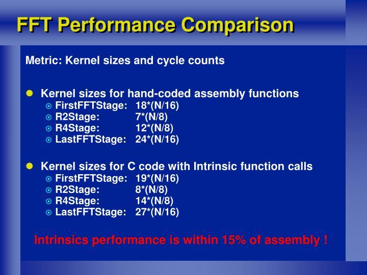 FFT Performance Comparison