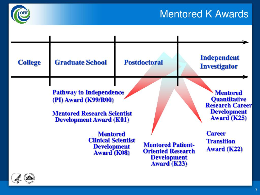 Mentored K Awards