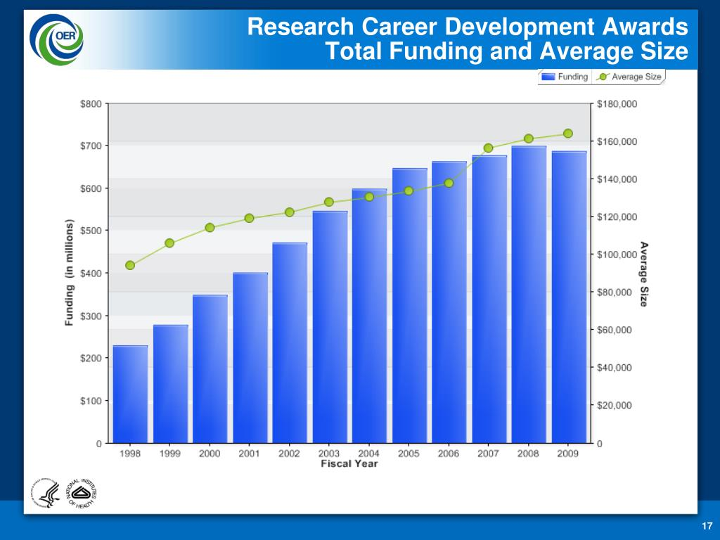Research Career Development Awards