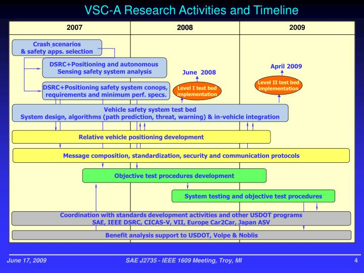 VSC-A Research Activities and Timeline