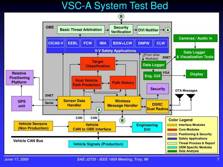 VSC-A System Test Bed