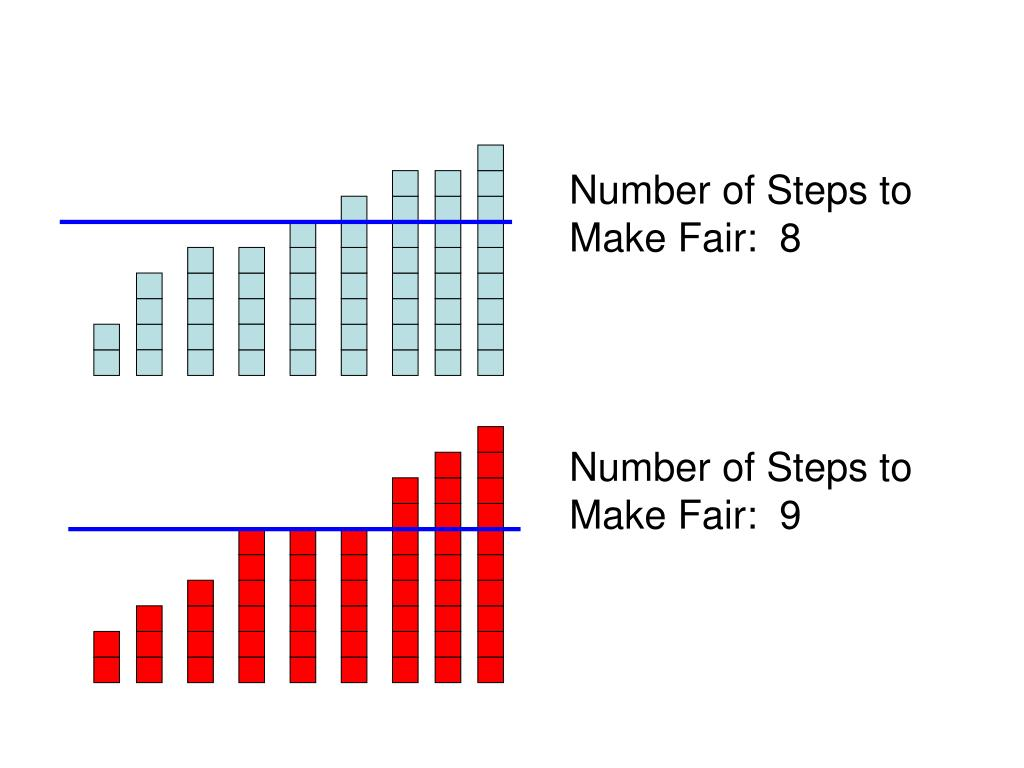 Number of Steps to Make Fair:  8