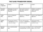the gaise framework model